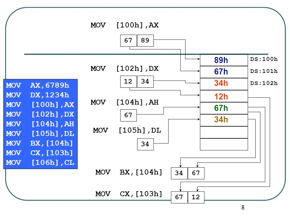 MOV [100h],AX 89h MOV [102h],DX 67h 34h MOV AX,6789h MOV DX,1234h